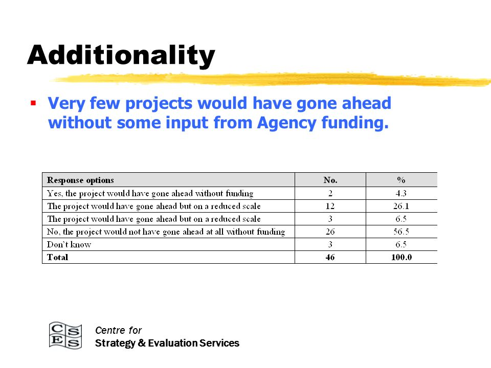 Centre for Strategy & Evaluation Services Projects that did not go ahead Of projects that did not receive Agency funding, most were unable to obtain alternative funding and did not go ahead.