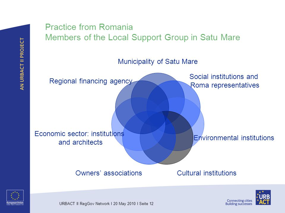 URBACT II RegGov Network I 20 May 2010 I Seite 12 Practice from Romania Members of the Local Support Group in Satu Mare Municipality of Satu Mare Social institutions and Roma representatives Environmental institutions Cultural institutions Owners associations Economic sector: institutions and architects Regional financing agency