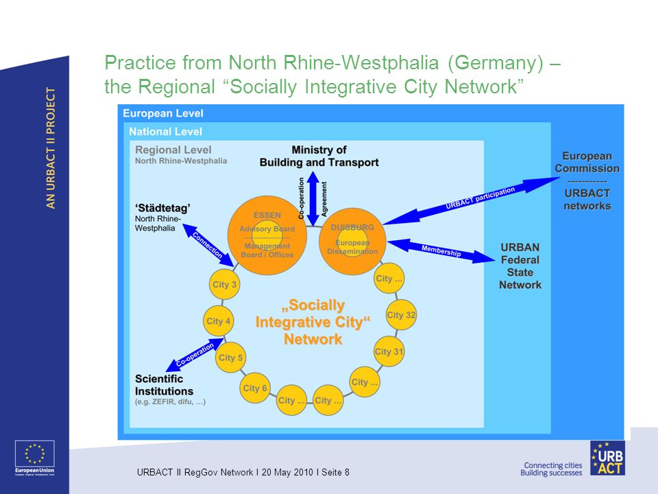 URBACT II RegGov Network I 20 May 2010 I Seite 8 Practice from North Rhine-Westphalia (Germany) – the Regional Socially Integrative City Network
