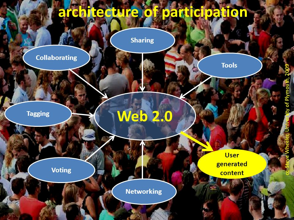 cc Steve Wheeler, University of Plymouth, 2009 Web 2.0 Tools Collaborating Sharing Voting Networking User generated content architecture of participation Tagging