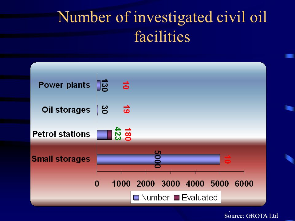 Number of investigated civil oil facilities. Source: GROTA Ltd