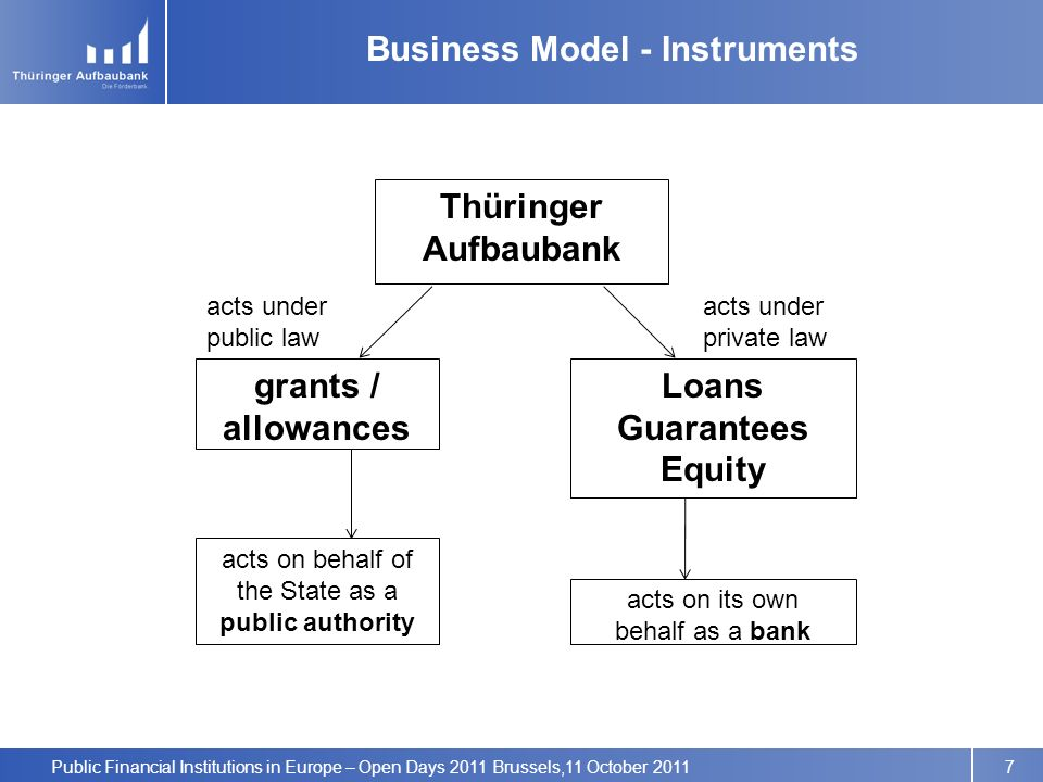 Public Financial Institutions in Europe – Open Days 2011 Brussels,11 October 2011 Business Model - Instruments grants / allowances Loans Guarantees Equity acts under public law acts under private law acts on behalf of the State as a public authority acts on its own behalf as a bank Thüringer Aufbaubank 7