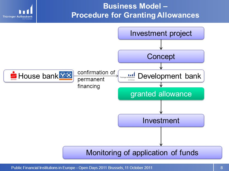 Public Financial Institutions in Europe – Open Days 2011 Brussels, 11 October 2011 Business Model – Procedure for Granting Allowances Investment project Concept Development bank Investment Monitoring of application of funds granted allowance 8 House bank confirmation of permanent financing