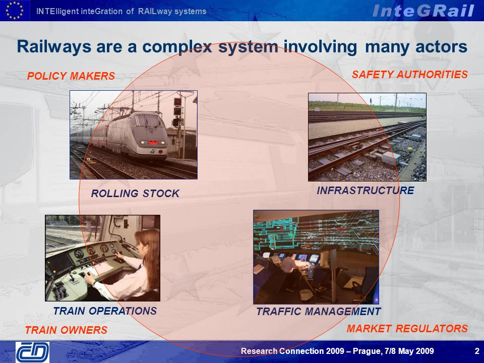 INTElligent inteGration of RAILway systems Research Connection 2009 – Prague, 7/8 May Railways are a complex system involving many actors ROLLING STOCK TRAFFIC MANAGEMENT TRAIN OPERATIONS INFRASTRUCTURE POLICY MAKERS SAFETY AUTHORITIES MARKET REGULATORS TRAIN OWNERS