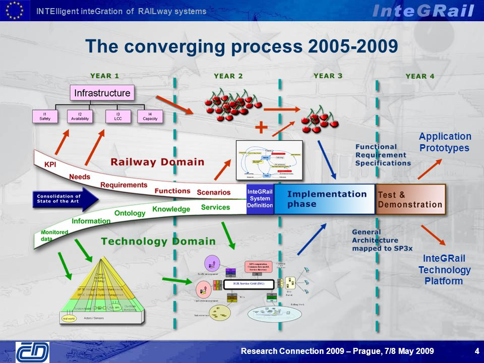 INTElligent inteGration of RAILway systems Research Connection 2009 – Prague, 7/8 May The converging process InteGRail Technology Platform Application Prototypes