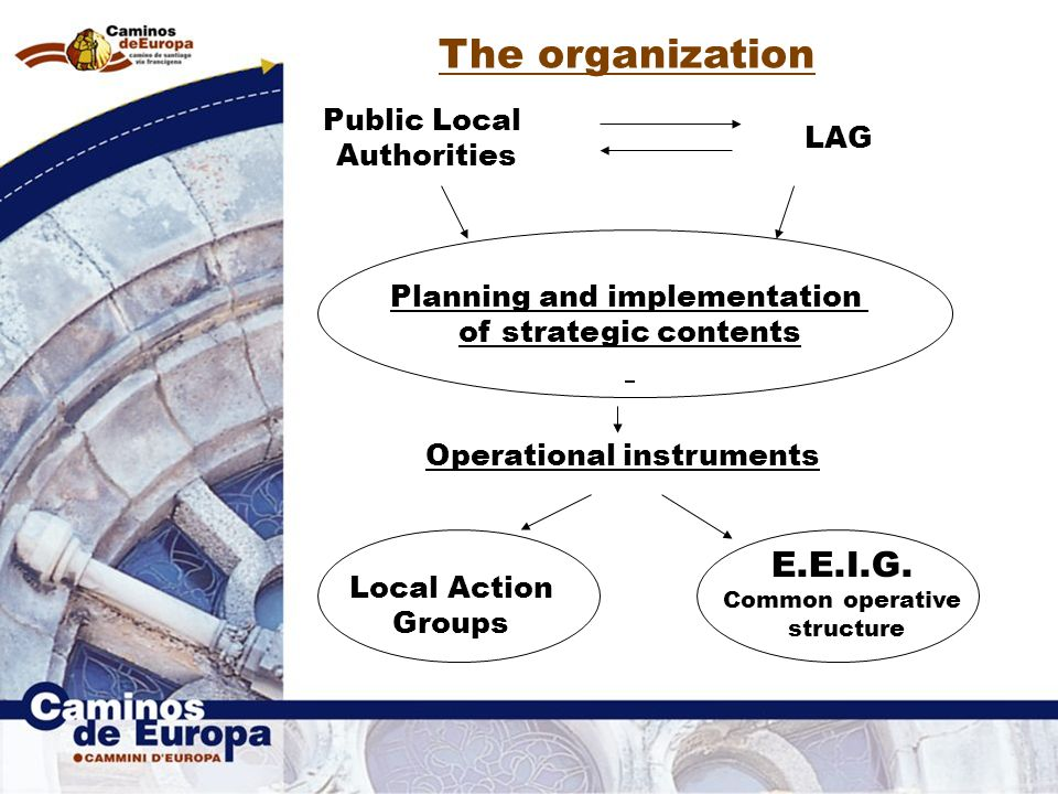 The organization LAG Planning and implementation of strategic contents Public Local Authorities Operational instruments Local Action Groups E.E.I.G.