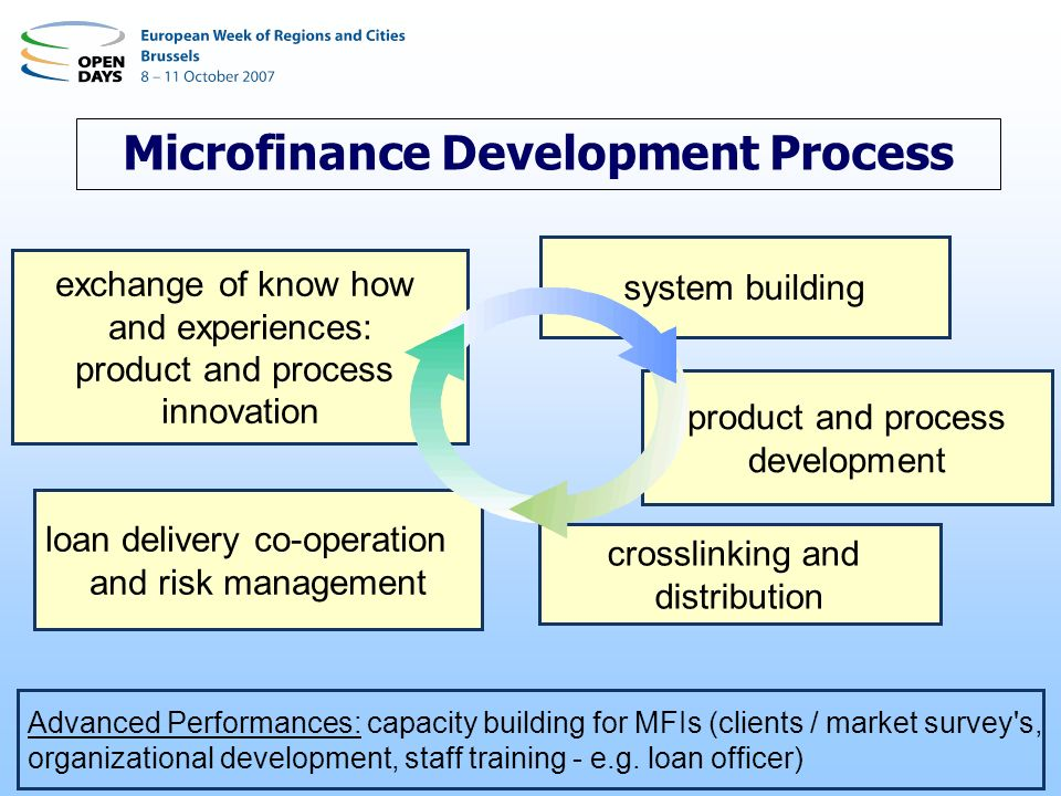 product and process development crosslinking and distribution loan delivery co-operation and risk management Advanced Performances: capacity building