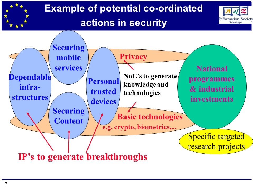 7 Example of potential co-ordinated actions in security Privacy Basic technologies e.g.