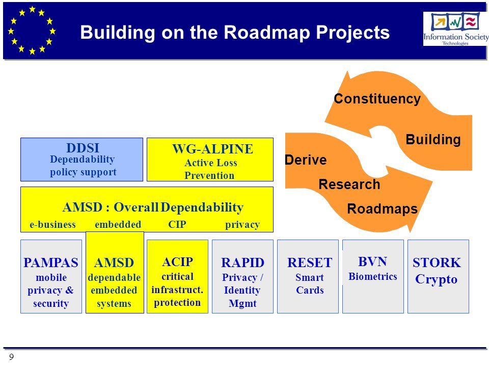 9 Building on the Roadmap Projects DDSI AMSD : Overall Dependability e-businessembeddedCIPprivacy PAMPAS mobile privacy & security AMSD dependable embedded systems ACIP critical infrastruct.