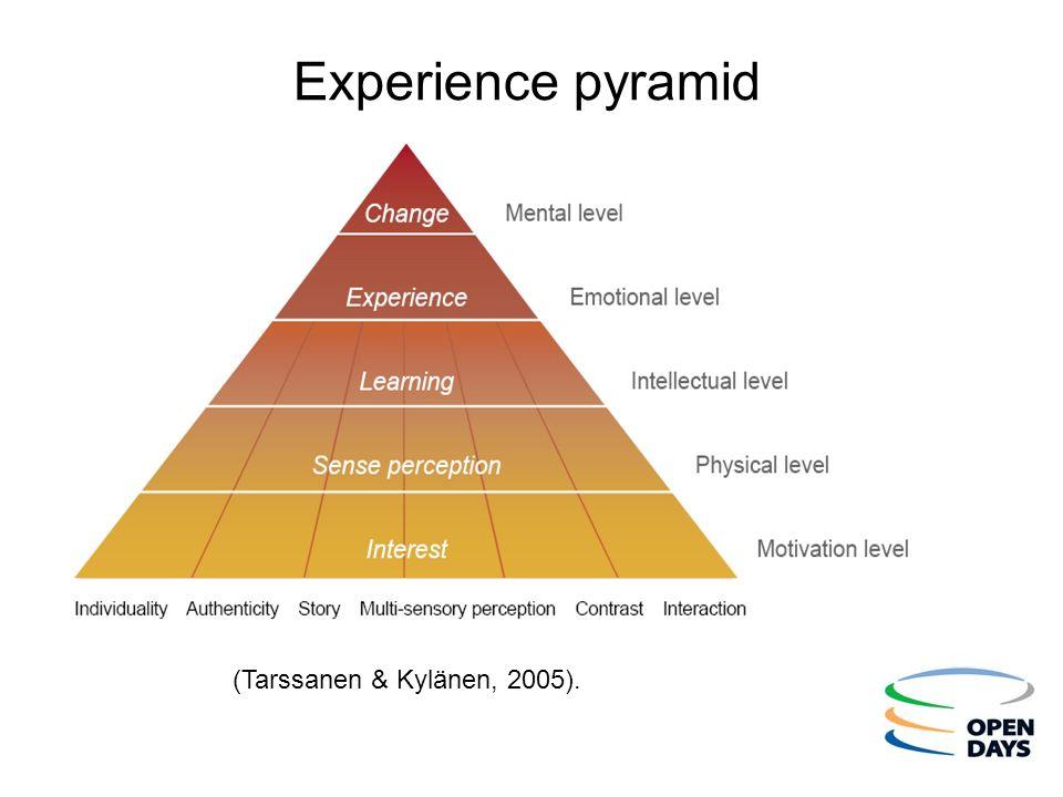 Experience pyramid Text = minimum Arial 24 (Tarssanen & Kylänen, 2005).