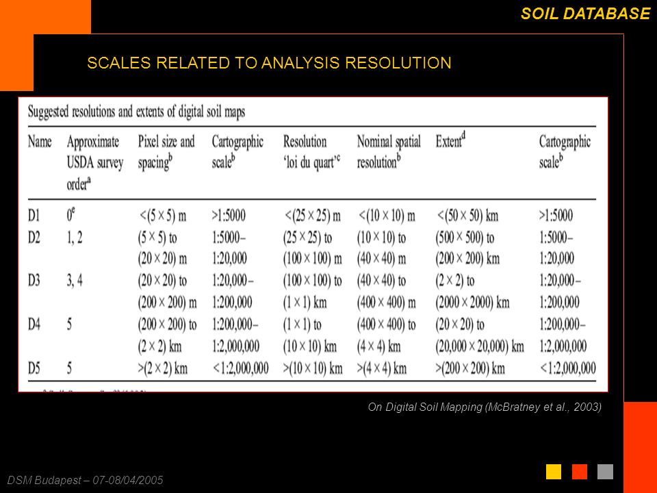 F. Carré – 25/11/2003 DSM Budapest – 07-08/04/2005 SOIL DATABASE SCALES RELATED TO ANALYSIS RESOLUTION On Digital Soil Mapping (McBratney et al., 2003