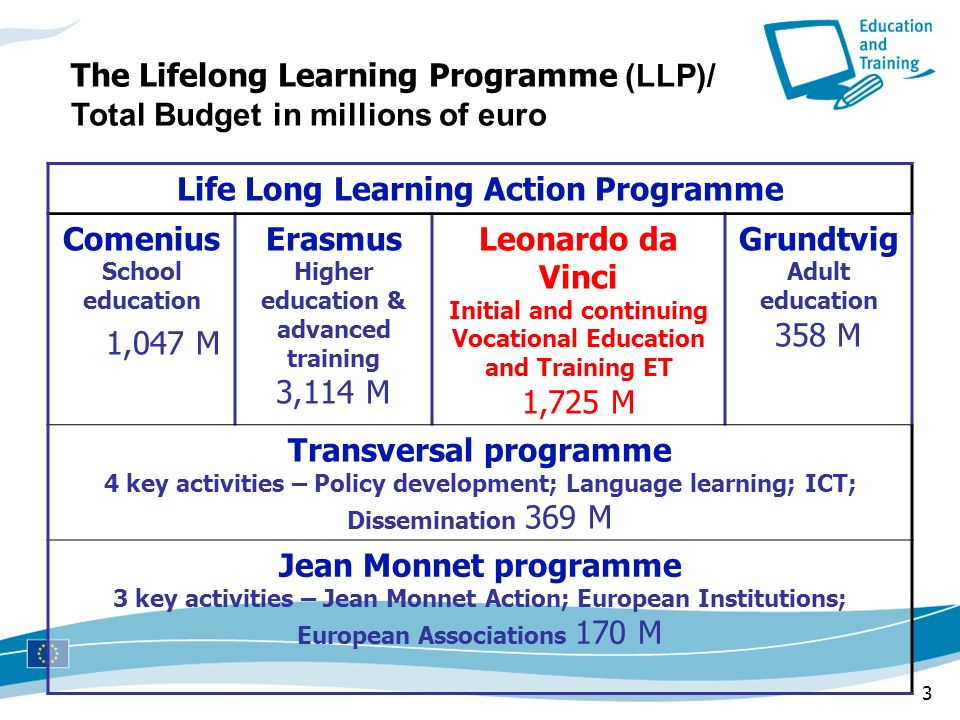 3 The Lifelong Learning Programme (LLP)/ Total Budget in millions of euro Life Long Learning Action Programme Comenius School education 1,047 M Erasmu