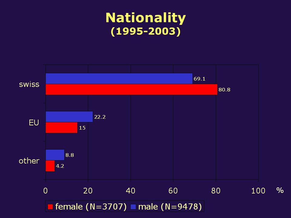 Nationality (1995-2003) %