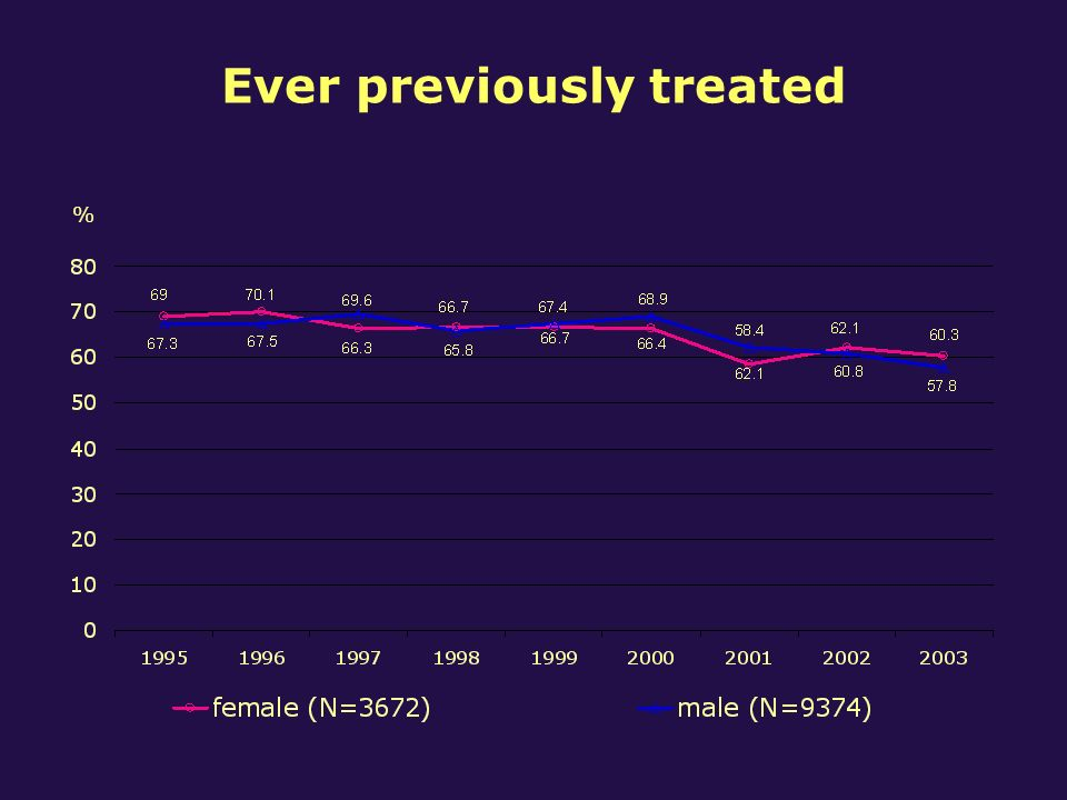 Ever previously treated %