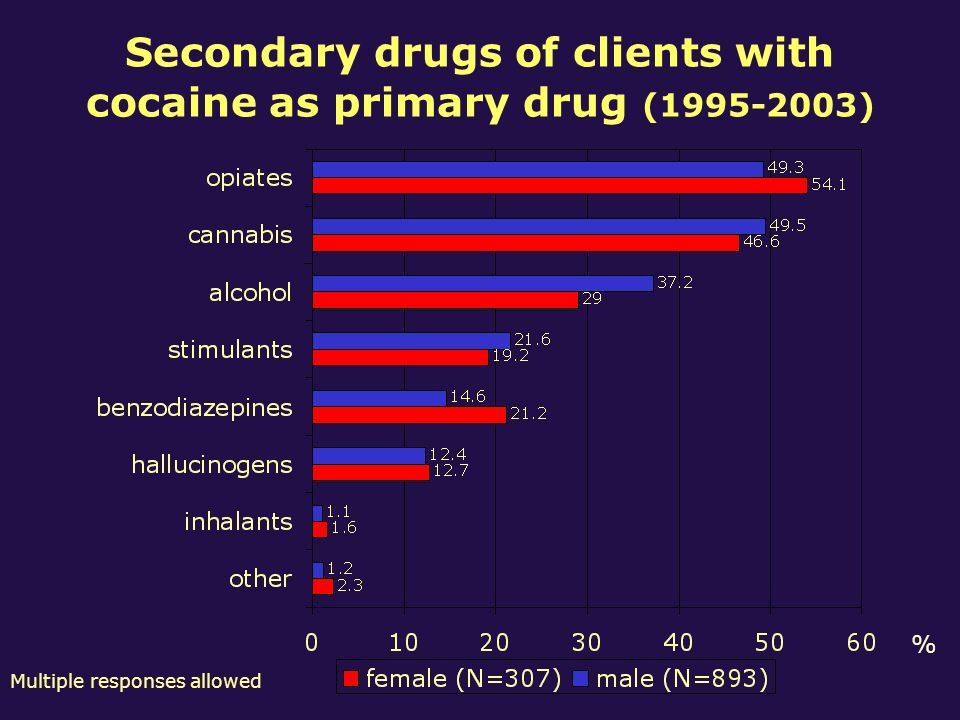 Secondary drugs of clients with cocaine as primary drug (1995-2003) % Multiple responses allowed