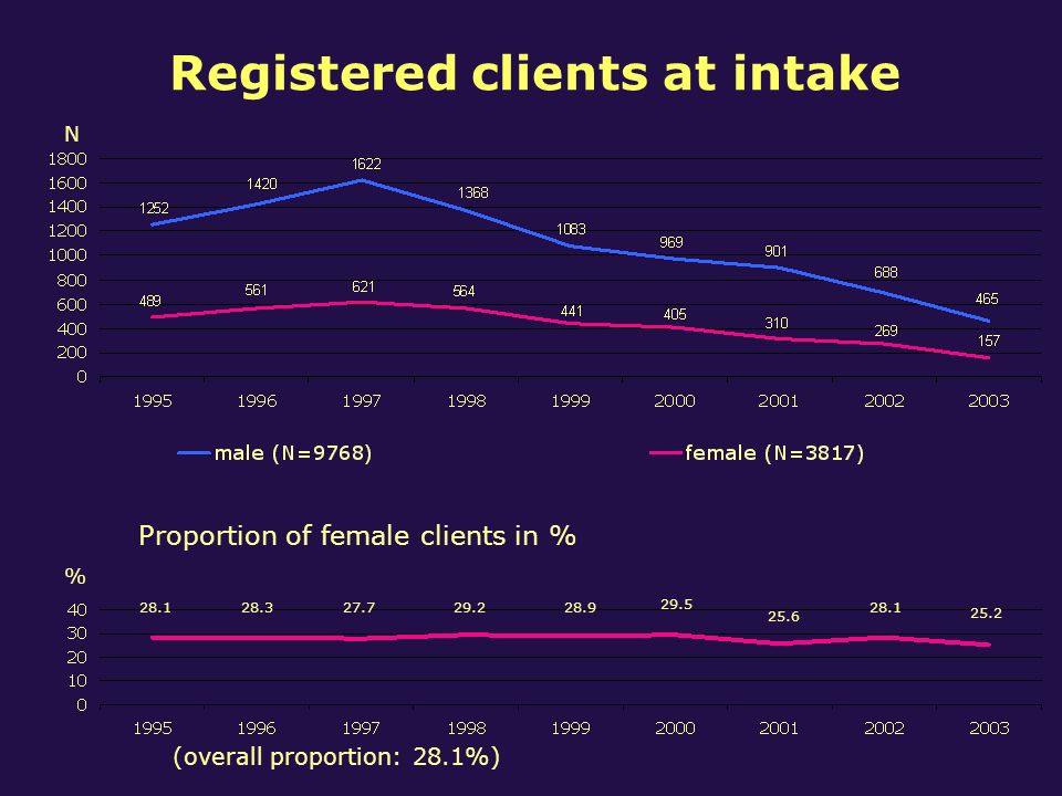 Registered clients at intake N % Proportion of female clients in % 28.9 29.5 25.6 28.1 25.2 28.128.327.729.2 (overall proportion: 28.1%)