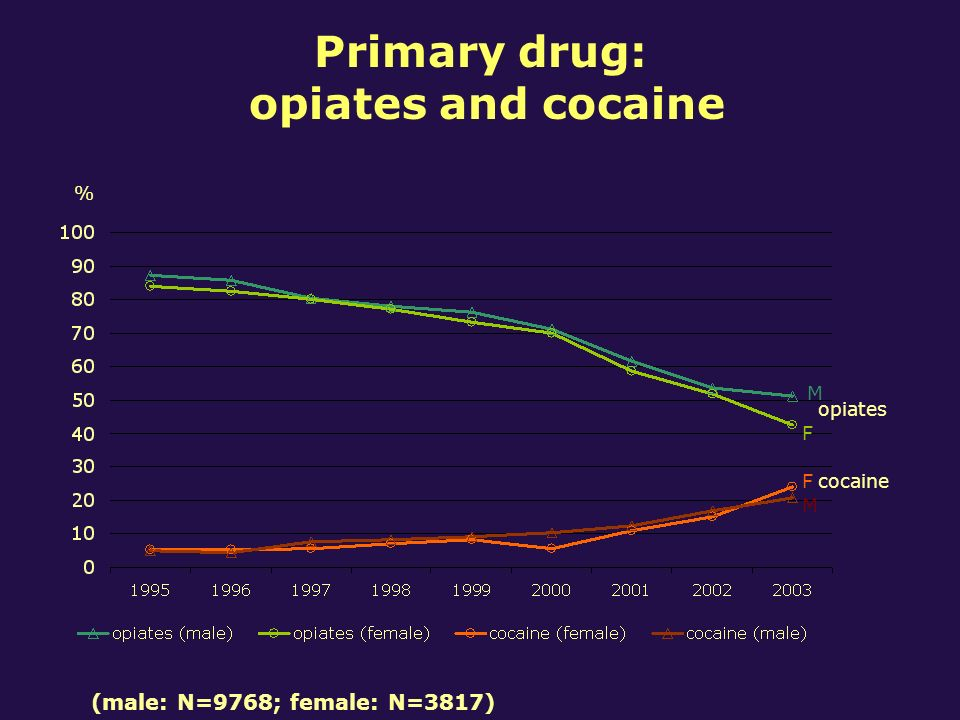 Primary drug: opiates and cocaine % opiates cocaine F M F M (male: N=9768; female: N=3817)