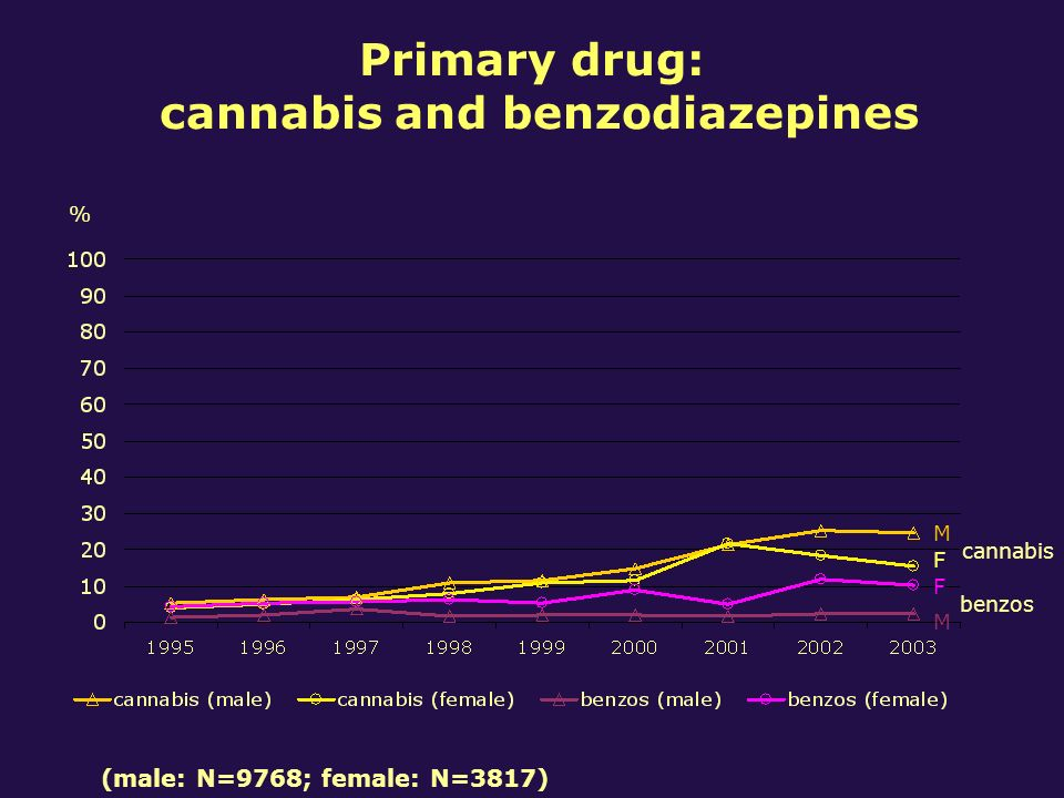 Primary drug: cannabis and benzodiazepines % cannabis benzos F M M F (male: N=9768; female: N=3817)