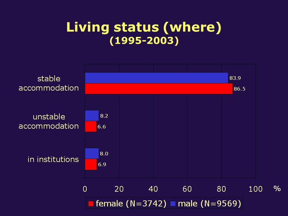 Living status (where) (1995-2003) %