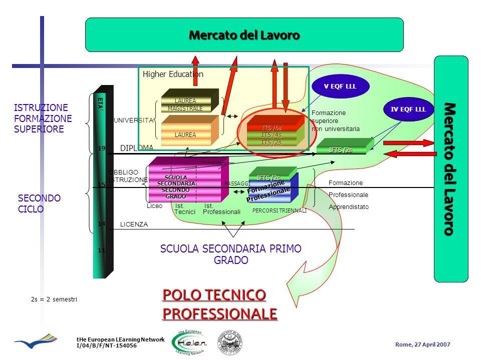 tHe European LEarning Network I/04/B/F/NT-154056 Rome, 27 April 2007 POLO TECNICO PROFESSIONALE MAGISTRALE LAUREA FormazioneProfessionale Liceo Ist.