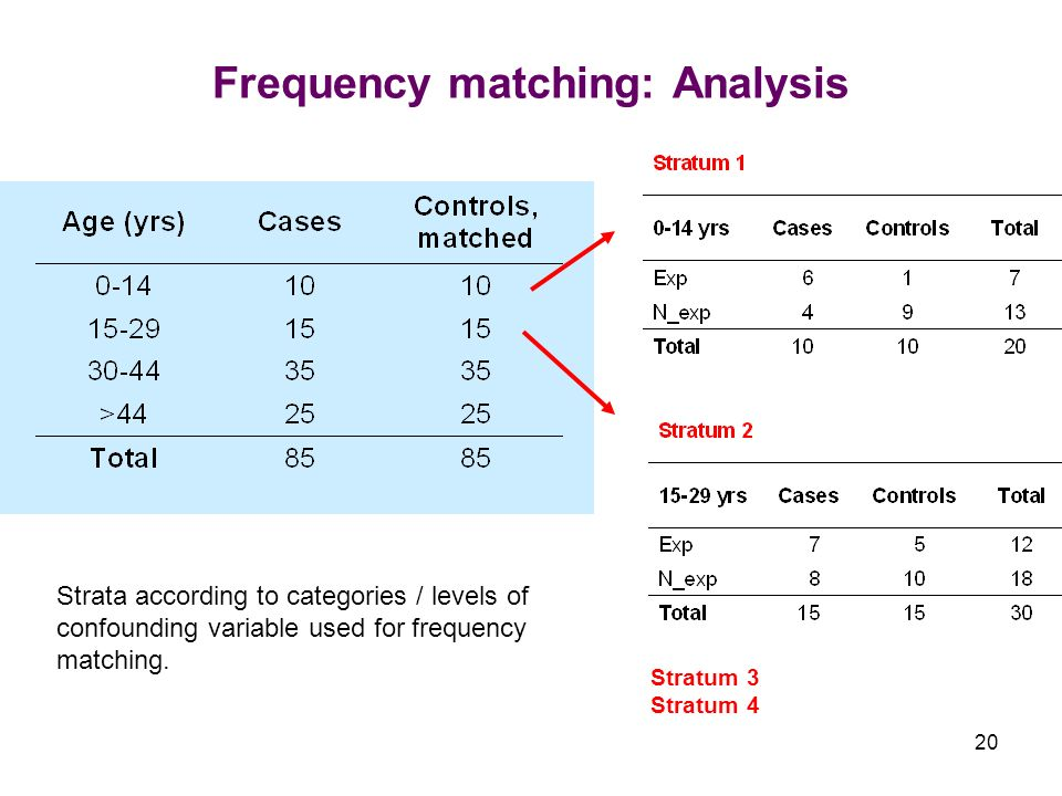 20 Frequency matching: Analysis Stratum 3 Stratum 4 Strata according to categories / levels of confounding variable used for frequency matching.