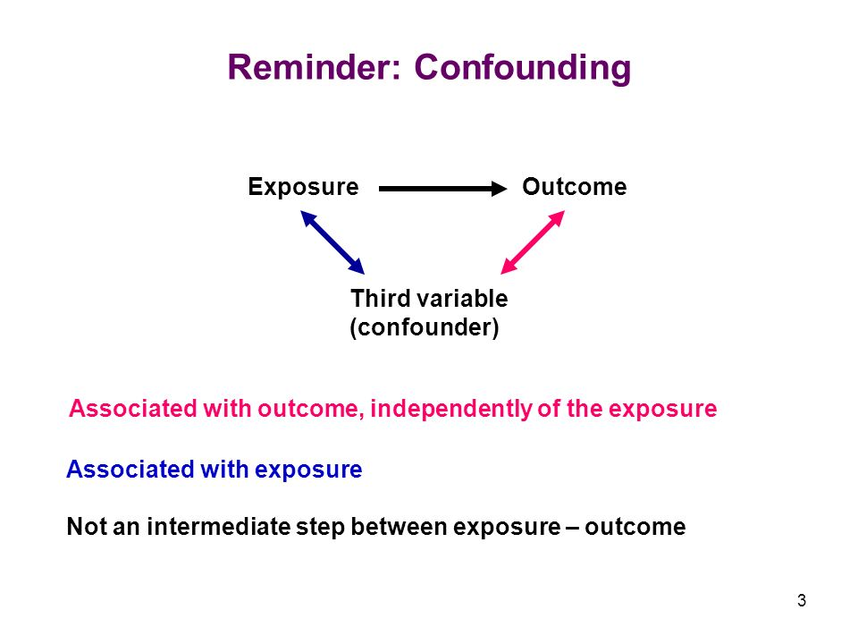 3 Reminder: Confounding Exposure Outcome Third variable (confounder) Associated with exposure Not an intermediate step between exposure – outcome Associated with outcome, independently of the exposure