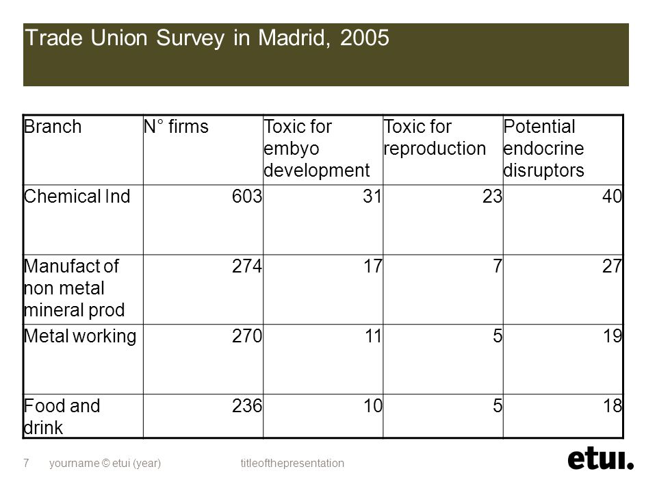 yourname © etui (year) titleofthepresentation 7 Trade Union Survey in Madrid, 2005 BranchN° firmsToxic for embyo development Toxic for reproduction Po