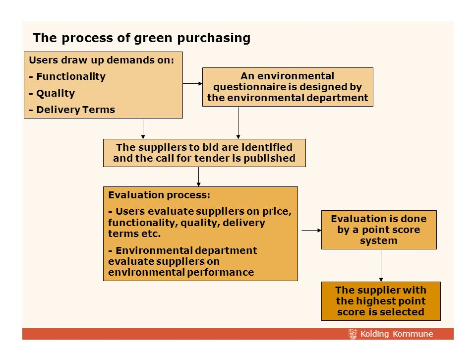 Kolding Kommune Designing a green purchasing policy: –The policy was confirmed by the Town Council in 1998 –The policy calls for an ecological resetting of all purchasing actions –Thus environmental questionnaires are integrated by turn into all calls for tenders –Within the year 2004 Kolding have greened approximately 85% of all framework agreements Green Purchasing