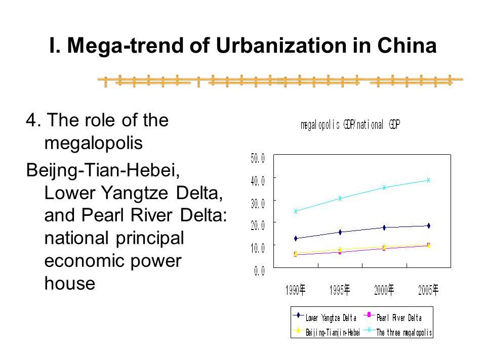 I.Mega-trend of Urbanization in China 4.