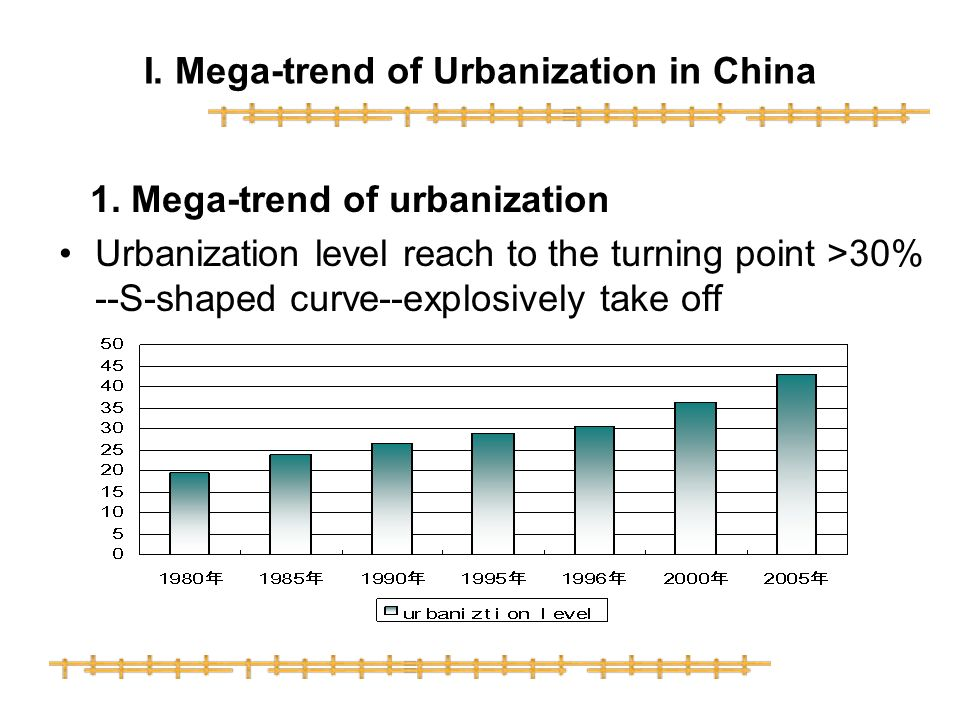 I. Mega-trend of Urbanization in China 1.
