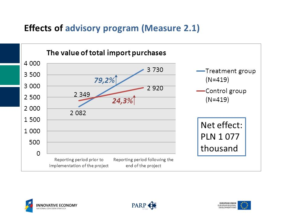 Effects of advisory program (Measure 2.1) 79,2% 24,3% Net effect: PLN 1 077 thousand