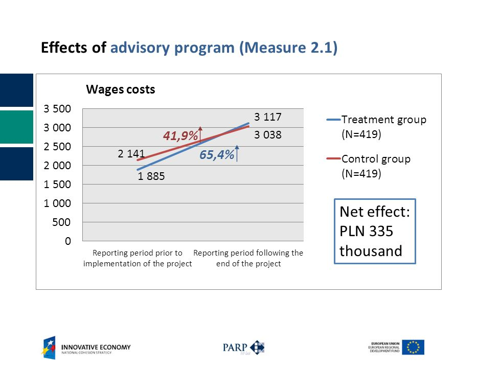 Effects of advisory program (Measure 2.1) Net effect: PLN 335 thousand 65,4% 41,9%