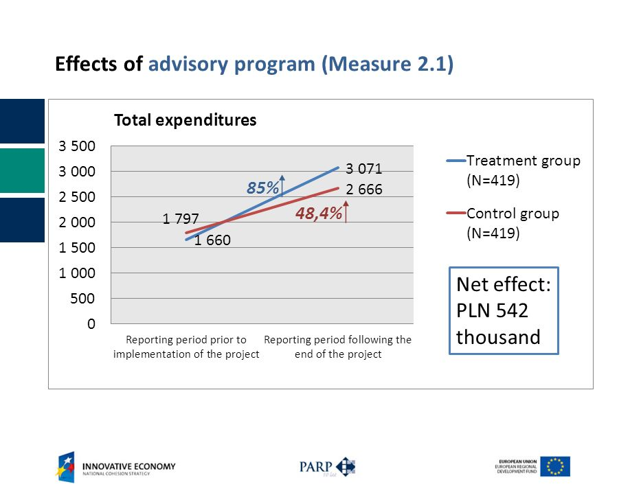 Effects of advisory program (Measure 2.1) Net effect: PLN 542 thousand 48,4% 85%