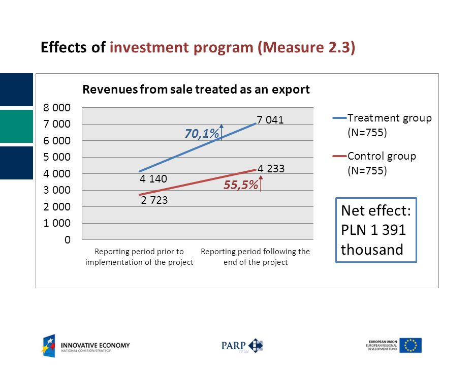 Effects of investment program (Measure 2.3) Net effect: PLN 1 391 thousand 55,5% 70,1%