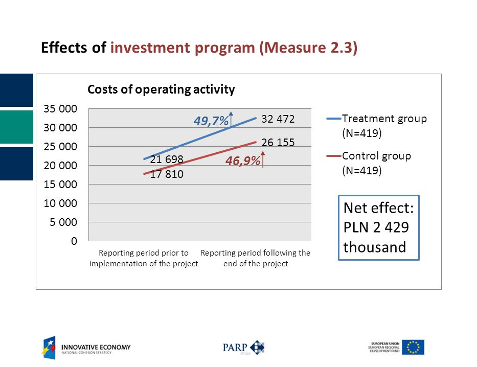 Effects of investment program (Measure 2.3) Net effect: PLN thousand 46,9%