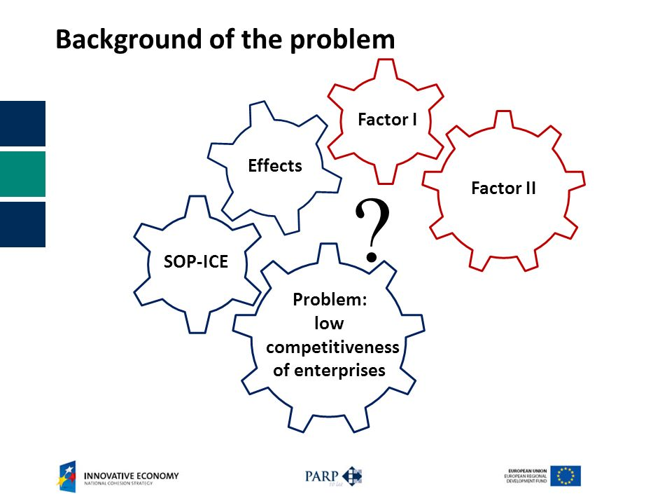 Background of the problem ? Factor I Factor II Problem: low competitiveness of enterprises SOP-ICE Effects