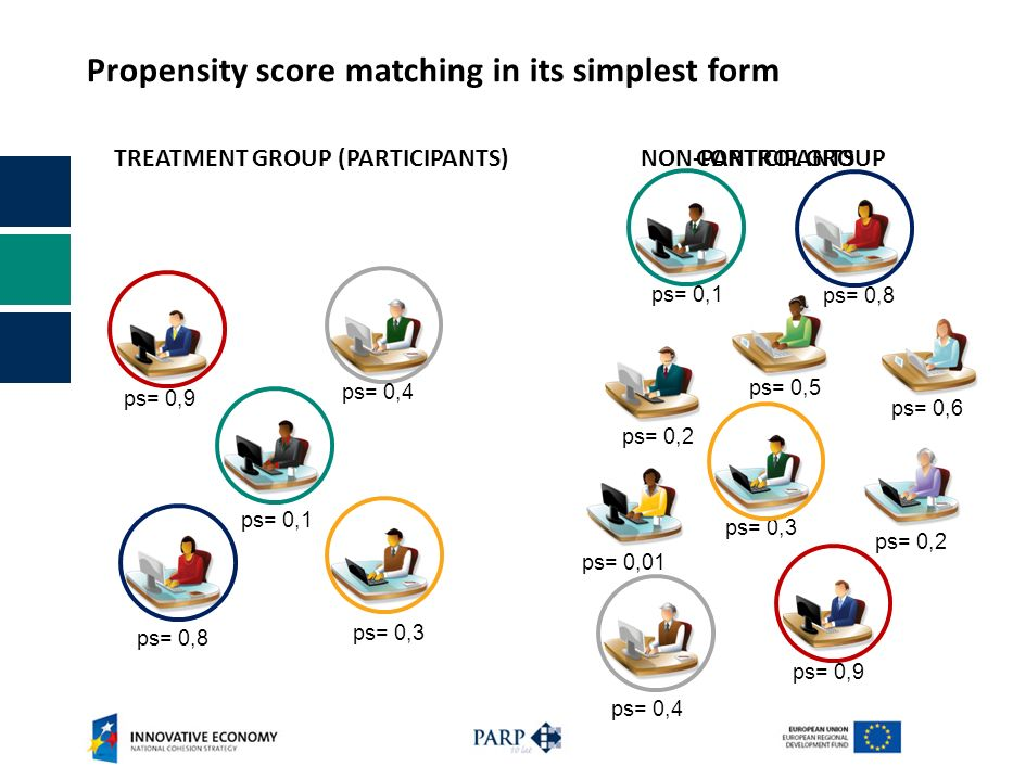 Propensity score matching in its simplest form NON-PARTICIPANTSCONTROL GROUP ps= 0,6 ps= 0,5 ps= 0,8 ps= 0,1 ps= 0,2 ps= 0,3 ps= 0,2 ps= 0,01 ps= 0,4 ps= 0,9 TREATMENT GROUP (PARTICIPANTS) ps= 0,8 ps= 0,3 ps= 0,9 ps= 0,4 ps= 0,1