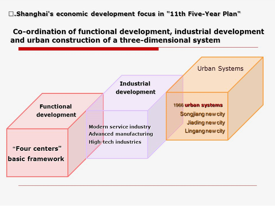 Co-ordination of functional development, industrial development and urban construction of a three-dimensional system Four centers Four centers basic framework Functionaldevelopment Modern service industry Advanced manufacturing High-tech industries Industrialdevelopment 1966 urban systems Songjiang new city Jiading new city Lingang new city Urban Systems.Shanghai s economic development focus in 11th Five-Year Plan .Shanghai s economic development focus in 11th Five-Year Plan