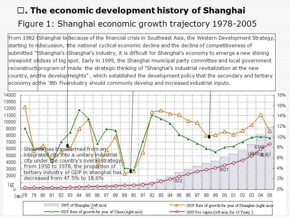 From 1982 to 1983, Shanghai carried on the first Economic Development Strategy Discussion, starting to make a new choice on its own economical develop