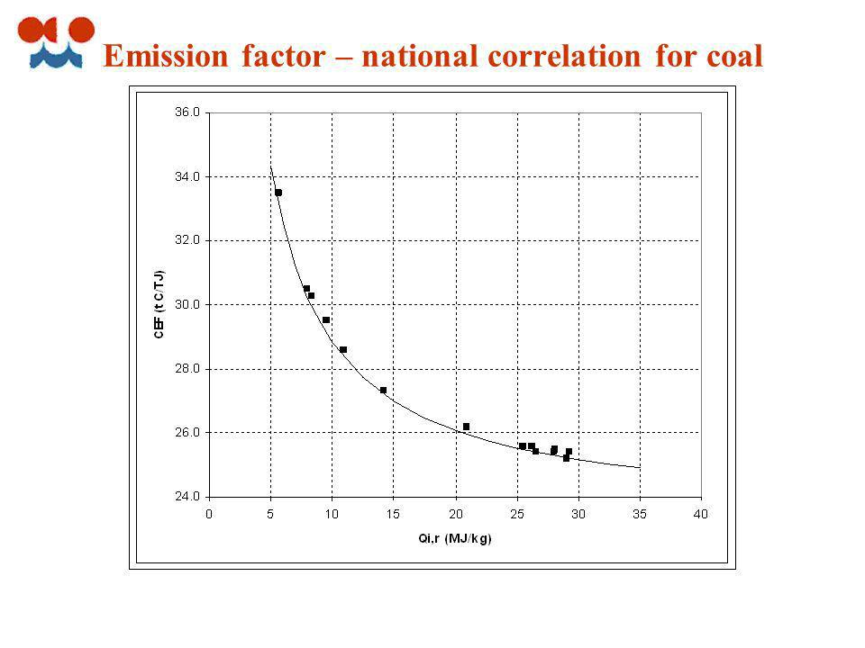 Emission factor – national correlation for coal