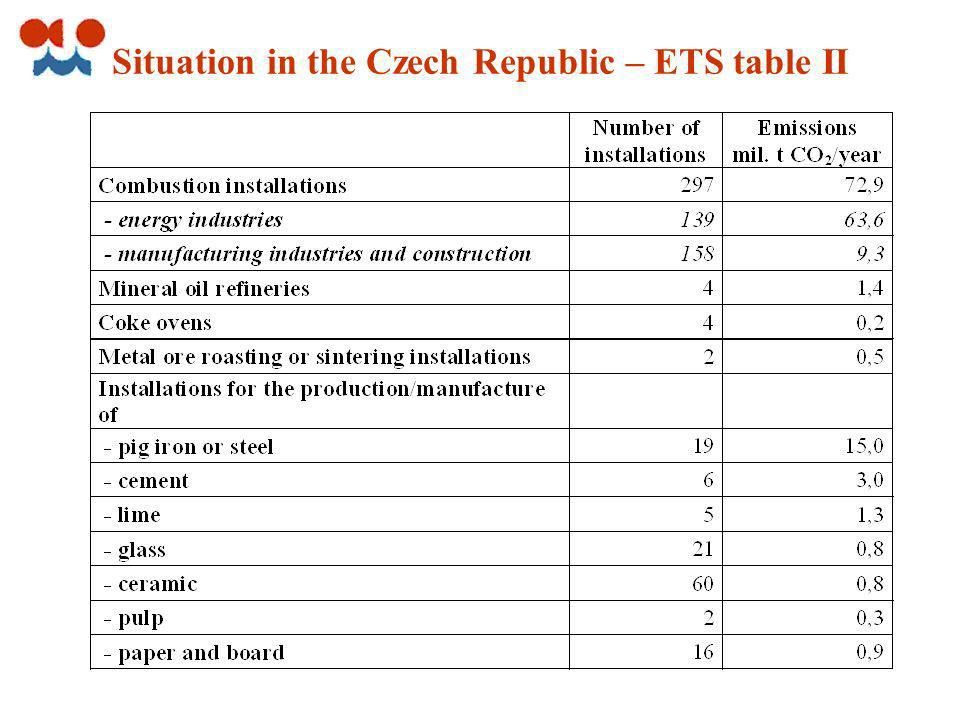 Situation in the Czech Republic – ETS table II