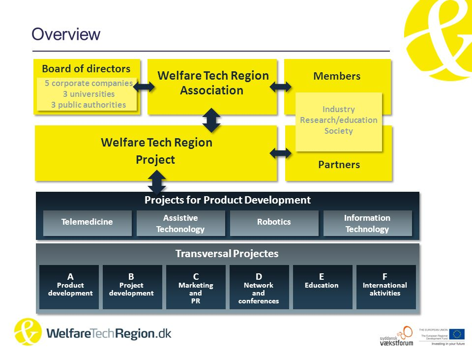 Overview Projects for Product Development Welfare Tech Region Association Transversal Projectes Welfare Tech Region Project Telemedicine Assistive Tec