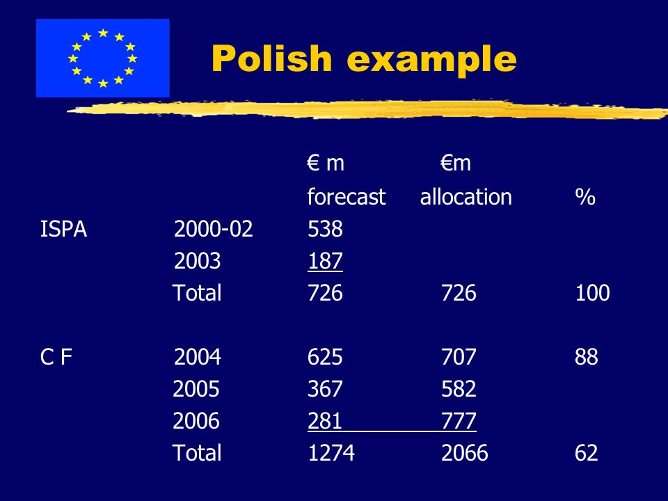 Polish example mm forecast allocation% ISPA Total C F Total