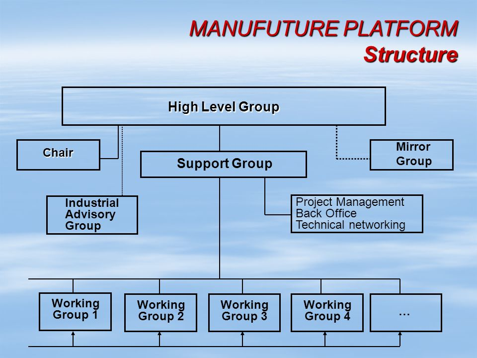 MANUFUTURE PLATFORM Structure MANUFUTURE PLATFORM Structure High Level Group Support Group Chair Mirror Group Industrial Advisory Group Project Management Back Office Technical networking Working Group 1 … Working Group 2 Working Group 3 Working Group 4