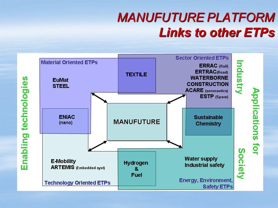 MANUFUTURE PLATFORM Links to other ETPs