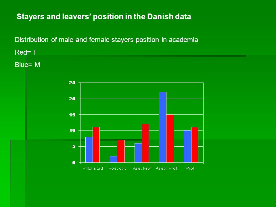Stayers and leavers position in the Danish data Distribution of male and female stayers position in academia Red= F Blue= M