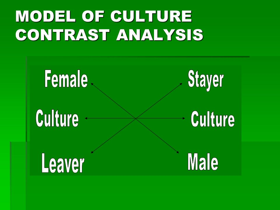 MODEL OF CULTURE CONTRAST ANALYSIS