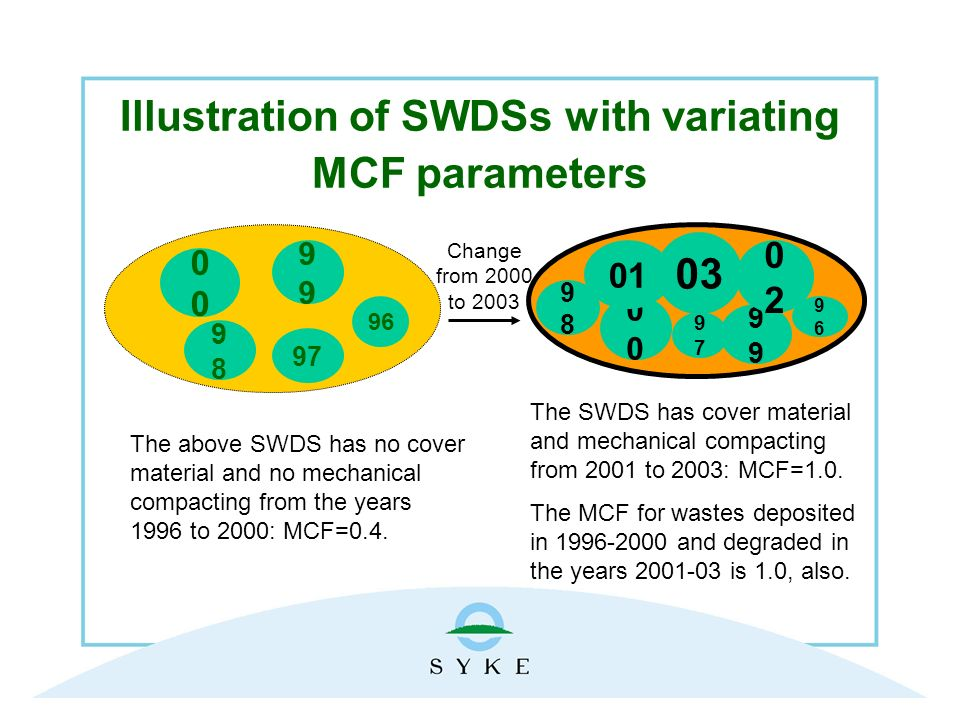 Illustration of SWDSs with variating MCF parameters The above SWDS has no cover material and no mechanical compacting from the years 1996 to 2000: MCF=0.4.