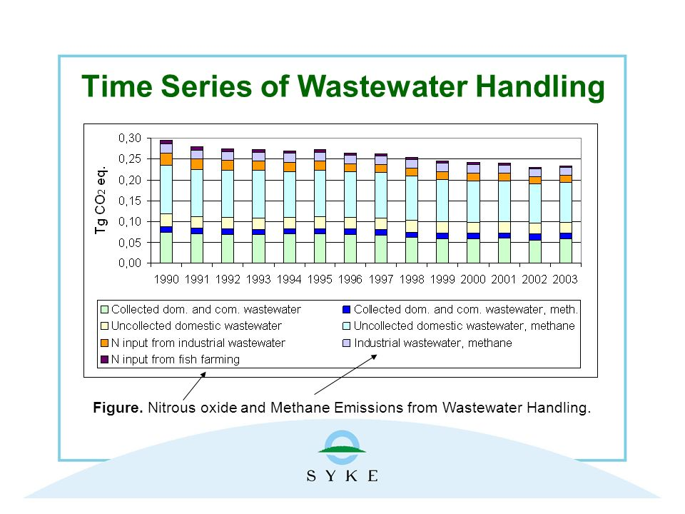 Time Series of Wastewater Handling Figure.