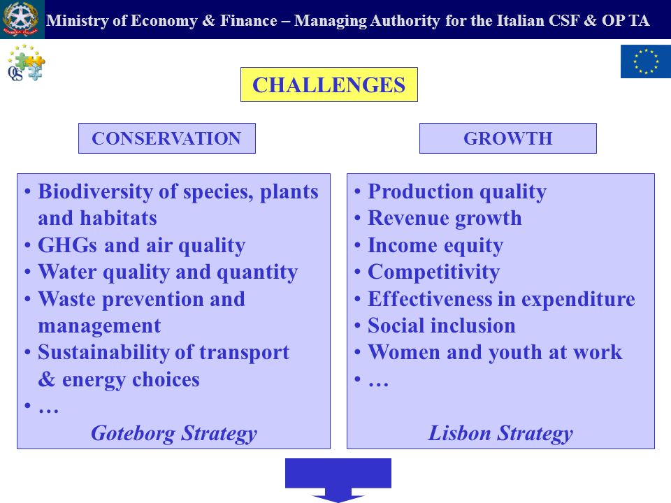 Ministry of Economy & Finance – Managing Authority for the Italian CSF & OP TA CHALLENGES Biodiversity of species, plants and habitats GHGs and air quality Water quality and quantity Waste prevention and management Sustainability of transport & energy choices … Goteborg Strategy Production quality Revenue growth Income equity Competitivity Effectiveness in expenditure Social inclusion Women and youth at work … Lisbon Strategy CONSERVATIONGROWTH